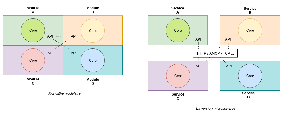 monolithe modulaire versus microservices